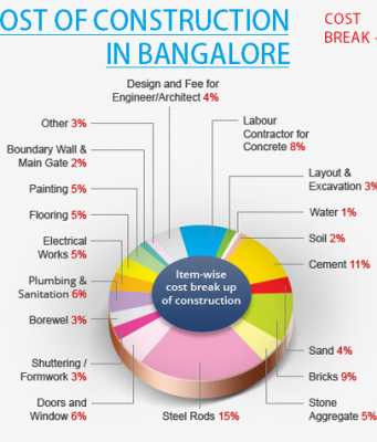 Breakup of Cost of Construction in Chennai