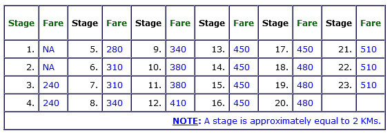 monthly-pass-fare MTC Bus Pass and Concessions
