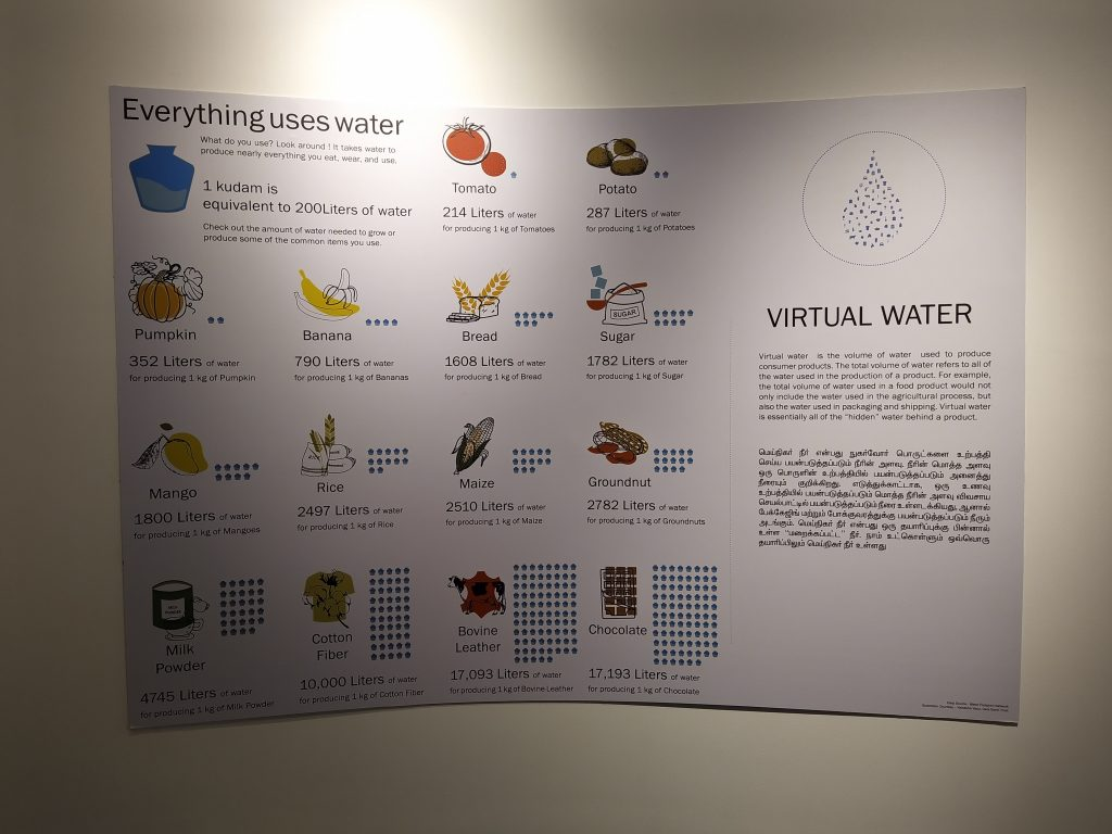 Water Consumption for various activities - Water Matters Exhibition